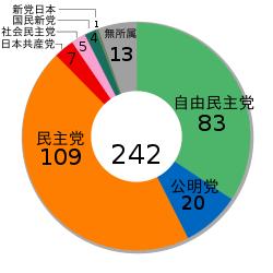 参院選自民大敗.png