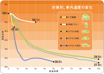 車内温度変化.png